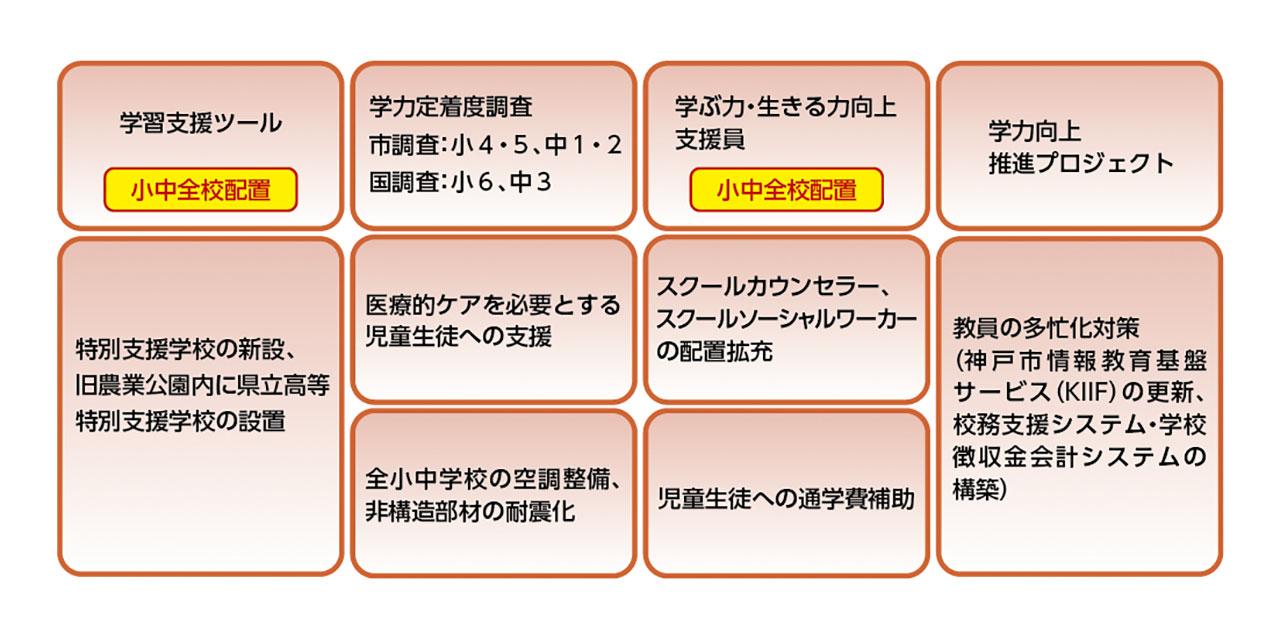 神戸市教育大綱