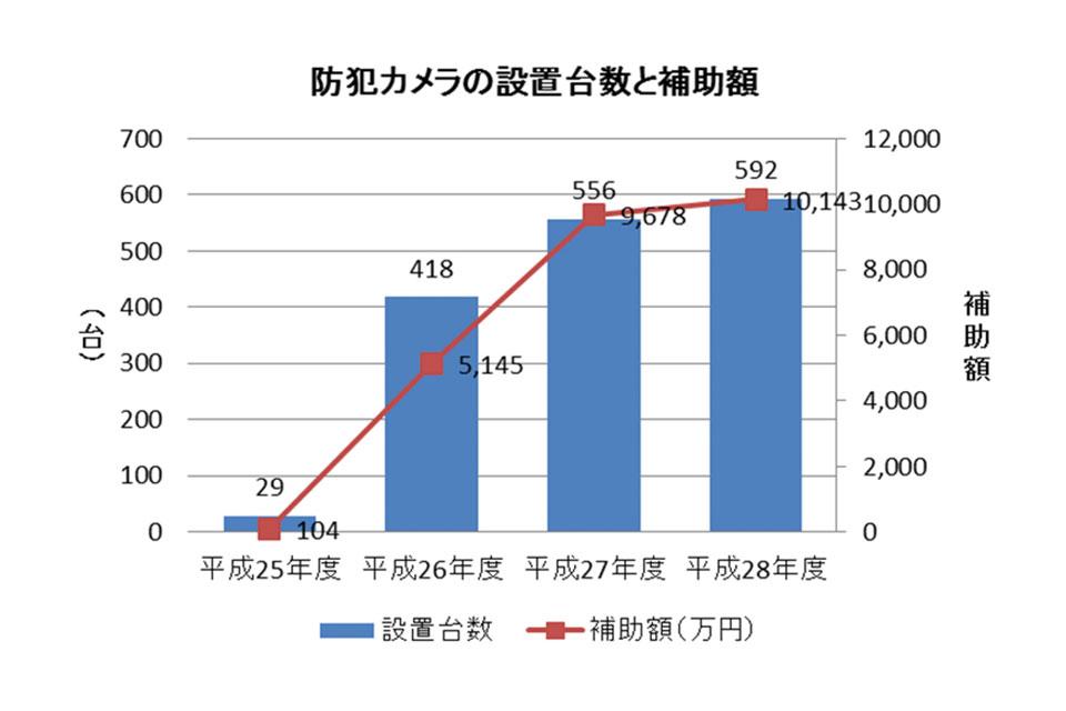 防犯カメラの設置台数と補助額