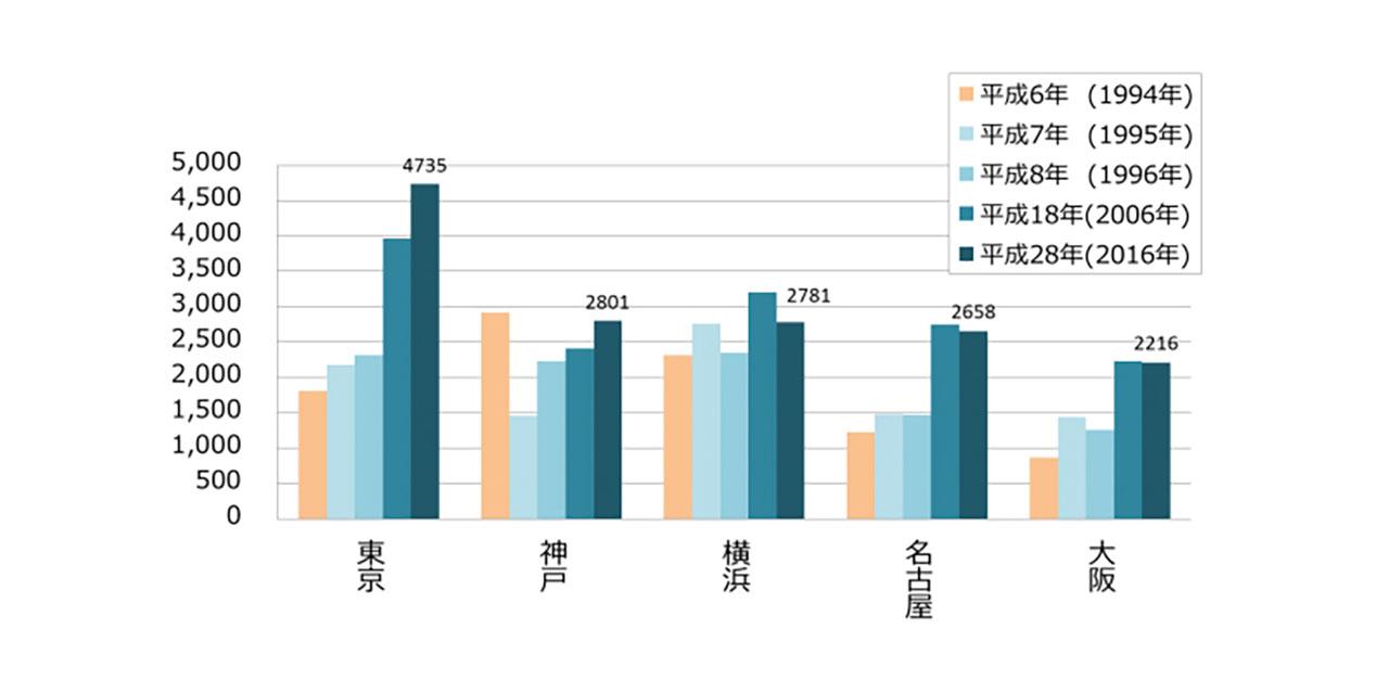 神戸港のコンテナ取扱個数グラフ