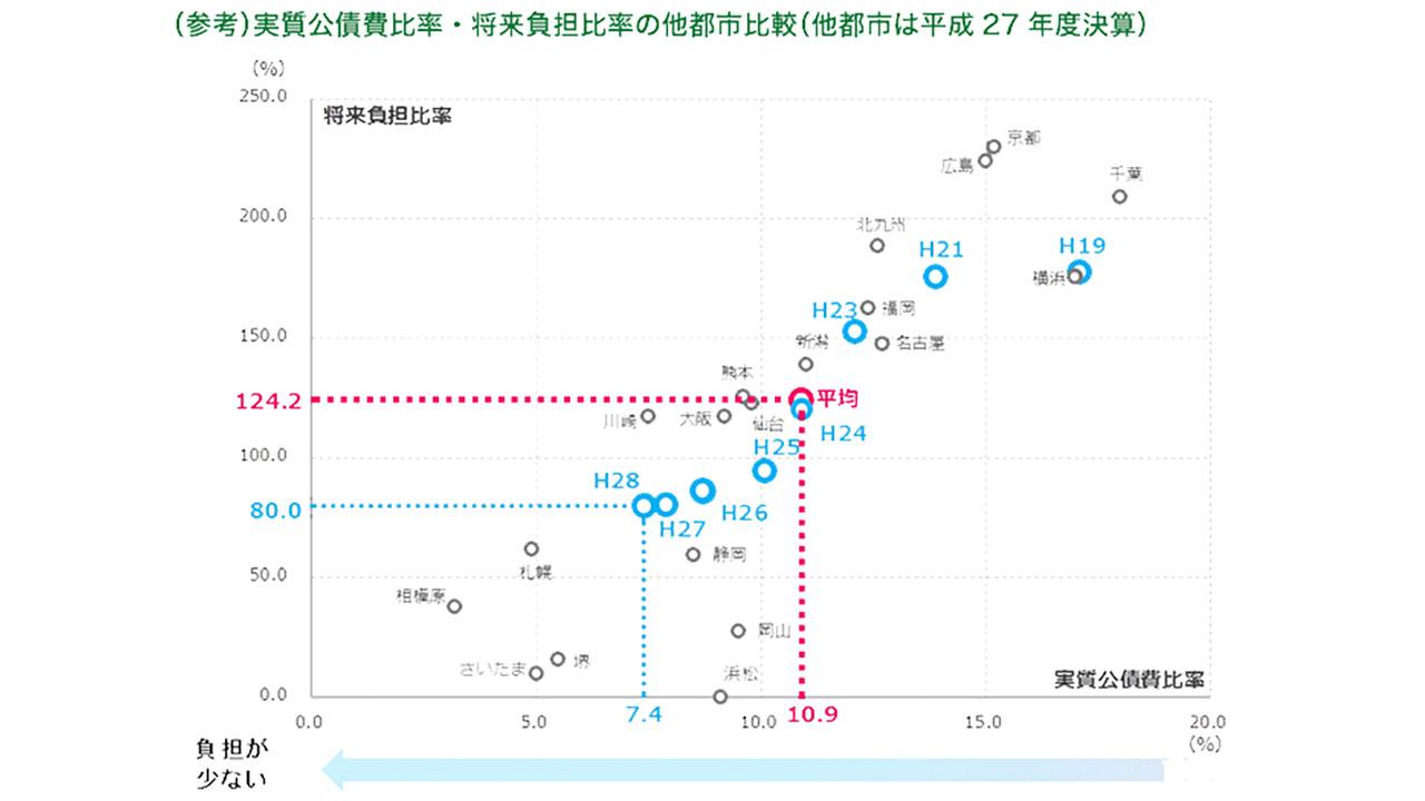 参考:実質公債費比率・将来負担比率の他都市比較(他都市は平成27年度決算)